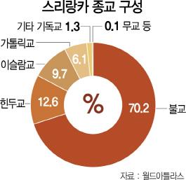 [글로벌 인사이드] 표 위해 '핏빛 결말' 부추기는 종파정치
