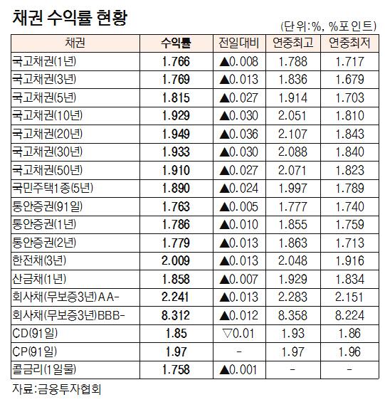 [표]채권 수익률 현황(4월 22일)