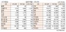 [표]투자주체별 매매동향(4월 22일-최종치)