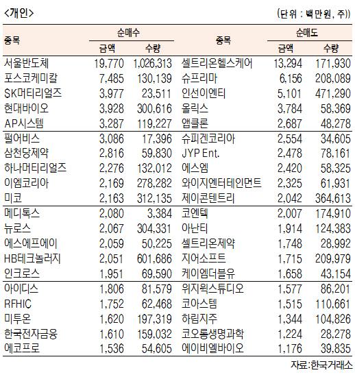 [표]코스닥 기관·외국인·개인 순매수·도 상위종목(4월 22일-최종치)