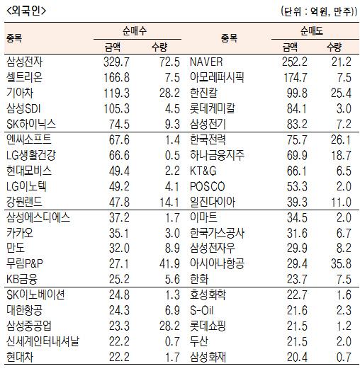 [표]유가증권 기관·외국인·개인 순매수·도 상위종목(4월 22일-최종치)