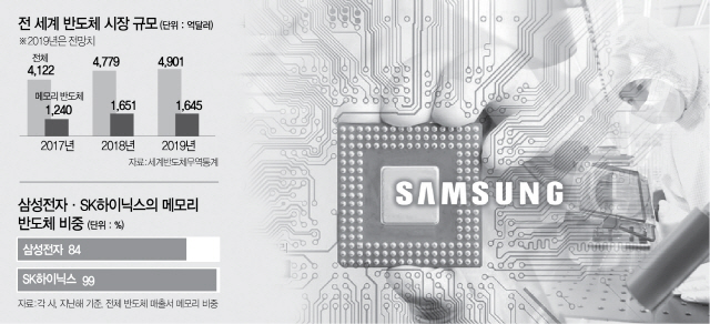 [단독]'파운드리팹 LG에 개방'…삼성의 통큰결단