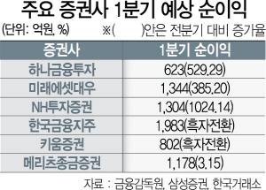 증권사 1분기 '어닝 서프라이즈'