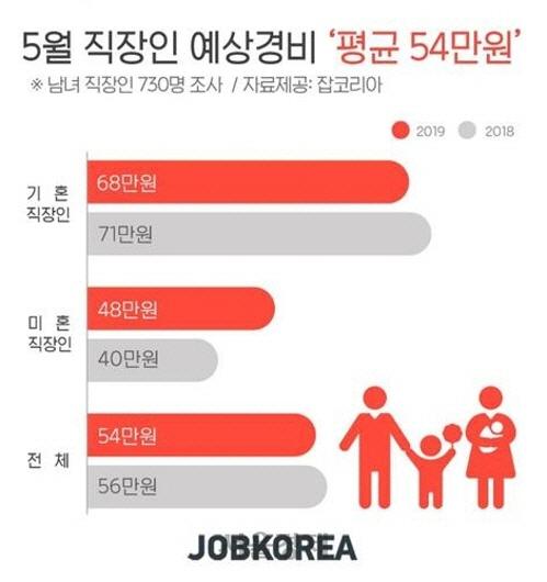 '가정의 달'이지만 지갑 닫는다…직장인 지출 평균 54만 원