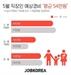 """""""직장인 54만원 지출""""…'가정의 달'이지만 지갑 닫는다"""