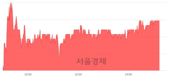코한양이엔지, 5.10% 오르며 체결강도 강세 지속(135%)