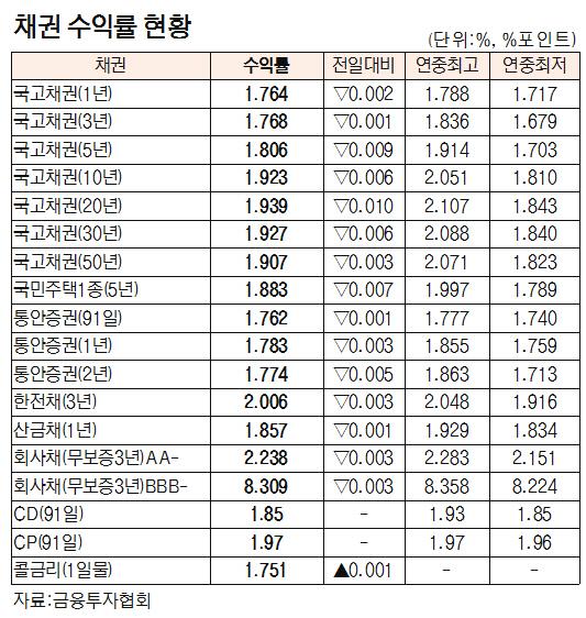 [표]채권 수익률 현황(4월 23일)