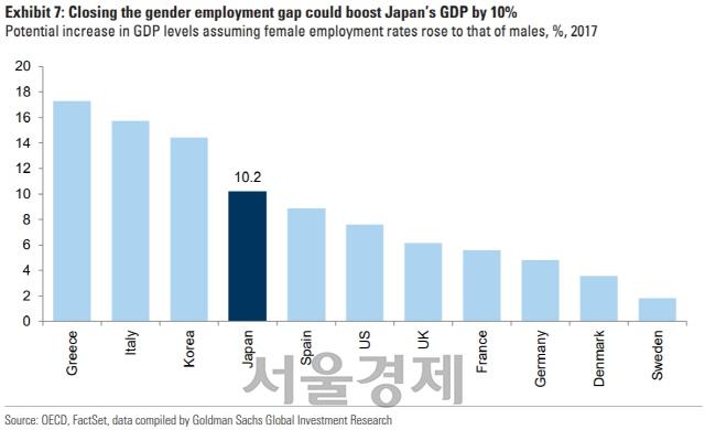 골드만삭스, '성고용격차 해소되면 韓 GDP 14% 성장'