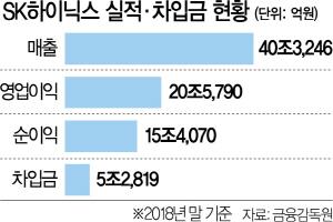 [시그널] SK하이닉스, 회사채 5,000억원 규모 발행