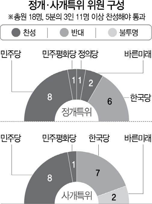 여야4당 패스트트랙 추인...한국당 '의회민주주의 사망'