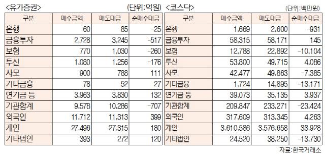 [표]투자주체별 매매동향(4월 23일-최종치)