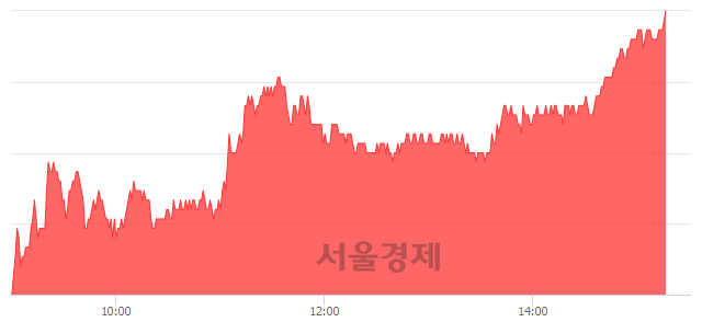 코네패스, 장중 신고가 돌파.. 20,050→20,100(▲50)