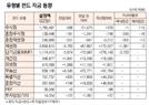 [표]유형별 펀드 자금 동향(4월 22일)