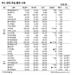 [표]IPO·장외 주요 종목 시세(4월 23일)