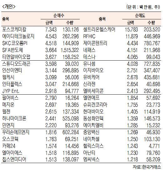[표]코스닥 기관·외국인·개인 순매수·도 상위종목(4월 23일-최종치)