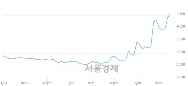 유청호컴넷, 매수잔량 589% 급증