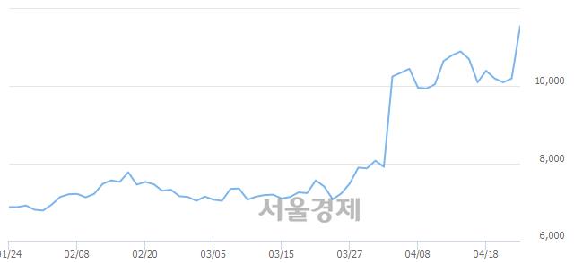 코칩스앤미디어, 장중 신고가 돌파.. 12,100→12,150(▲50)