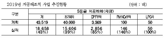 서울시, 추경 889억 편성...저공해조치 2만5,000대 늘린다