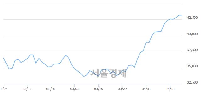 유기아차, 장중 신고가 돌파.. 43,550→43,600(▲50)
