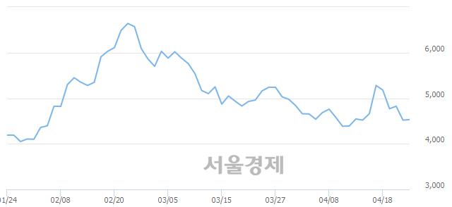 코큐브엔터, 매수잔량 316% 급증