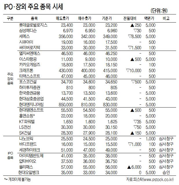 [표]IPO·장외 주요 종목 시세(4월 24일)