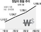 원·달러 환율 1,150원 돌파…1년9개월來 최고