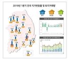 '반도체 부지' 용인 처인구, 1분기 땅값 상승률 1위