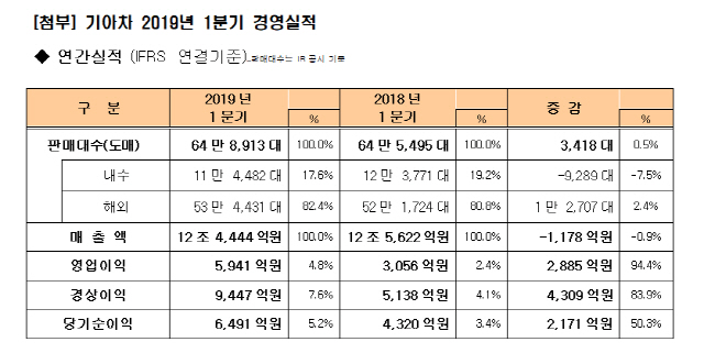 기아차, 1분기 영업이익 5,941억원 94% 증가 '서프라이즈'