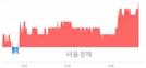 <코>바이넥스, 3.00% 오르며 체결강도 강세 지속(172%)