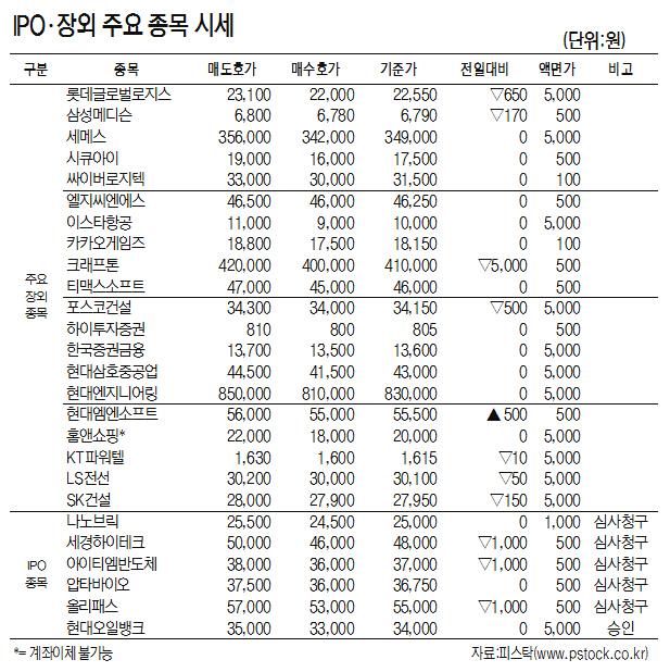 [표]IPO·장외 주요 종목 시세(4월 25일)