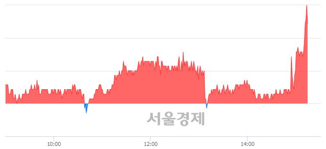 유제이에스코퍼레이션, 전일 대비 7.47% 상승.. 일일회전율은 1.01% 기록