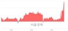 <유>제이에스코퍼레이션, 전일 대비 7.47% 상승.. 일일회전율은 1.01% 기록