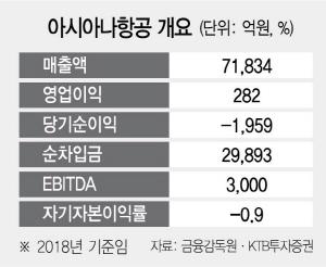 아시아나 매각 본궤도…주관사에 CS증권
