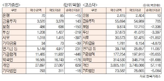 [표]투자주체별 매매동향(4월 25일-최종치)