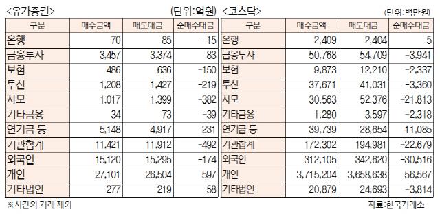 [표]투자주체별 매매동향(4월 25일)