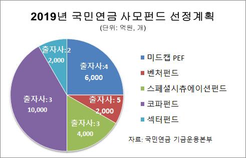 [시그널] 국민연금, 올해 사모펀드에 2.4兆 '돈줄' 푼다