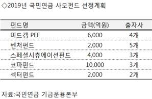 국민연금, 올해 사모펀드에 2.4兆 '돈줄' 푼다