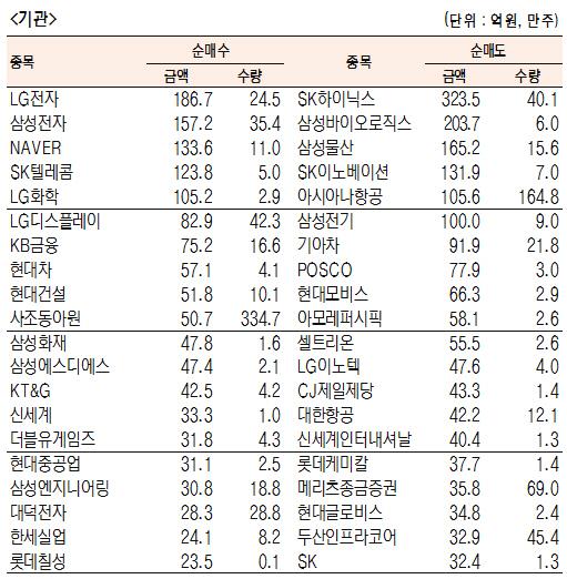 [표]유가증권 기관·외국인·개인 순매수·도 상위종목(4월 25일-최종치)