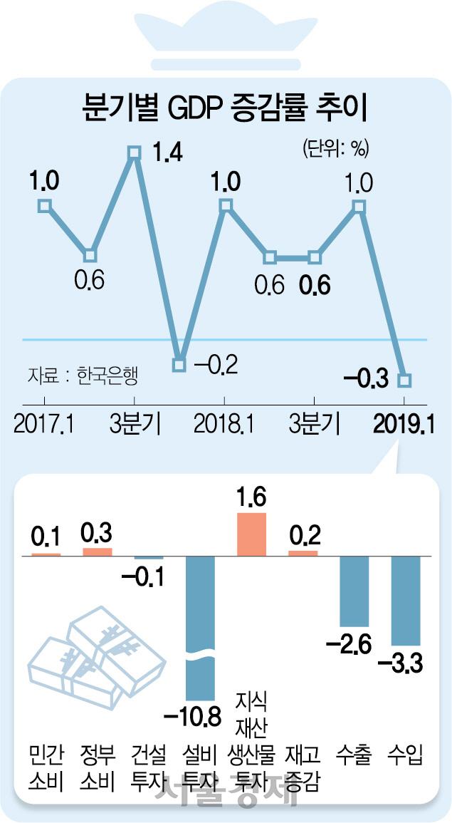 1분기 성장률 -0.3%…J노믹스 사실상 좌초