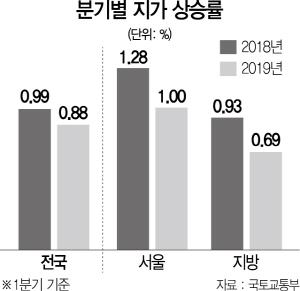 '반도체 단지' 용인 원삼면 땅값 3개월새 9% 뛰었다