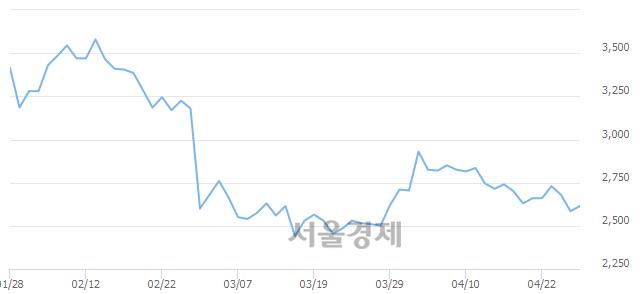 코티플랙스, 전일 대비 7.93% 상승.. 일일회전율은 2.52% 기록