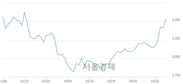 유부국철강, 전일 대비 9.09% 상승.. 일일회전율은 4.20% 기록