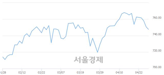 [개장 시황] 코스닥 748.30..  기관의 '팔자' 기조에 하락 출발 (▼2.13, -0.28%)