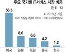 소리없이 강한 IT 서비스株 '새 성장판' 되나
