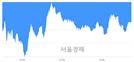 [마감 시황]  기관의 '팔자' 기조.. 코스피 2179.31(▼11.19, -0.51%) 하락 마감