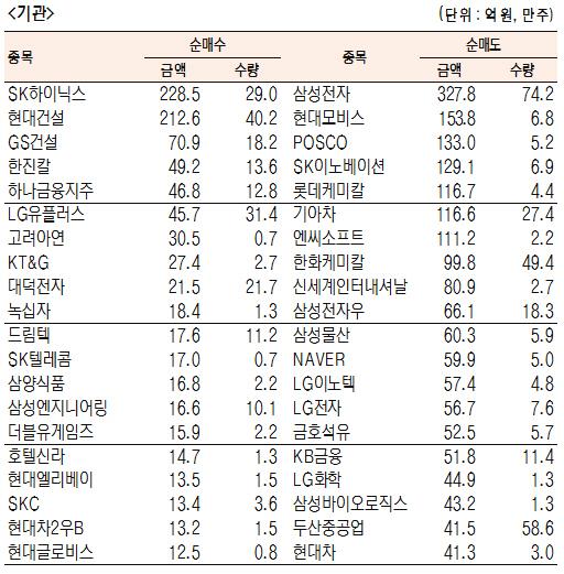 [표]유가증권 기관·외국인·개인 순매수·도 상위종목(4월 26일)