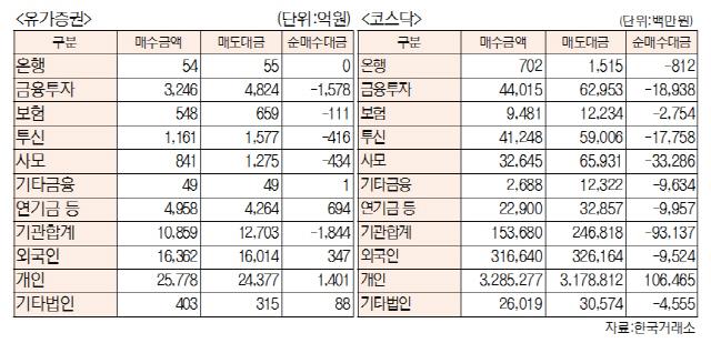 [표]투자주체별 매매동향(4월 26일-최종치)