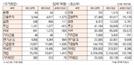 [표]투자주체별 매매동향(4월 26일)
