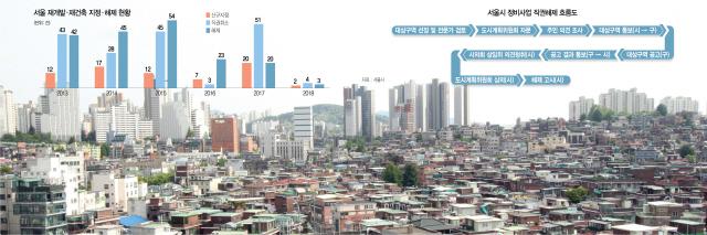 [S머니]봉천·성북 등 곳곳서 잡음...서울시 도시재생 제동 걸리나