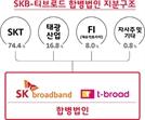 SKB-티브로드 3대1 합병...유료방송 '3강체제' 급물살